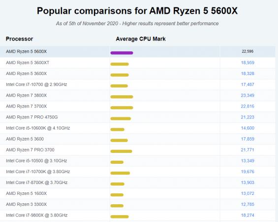Puntucación del procesador AMD Ryzen 5 5600X